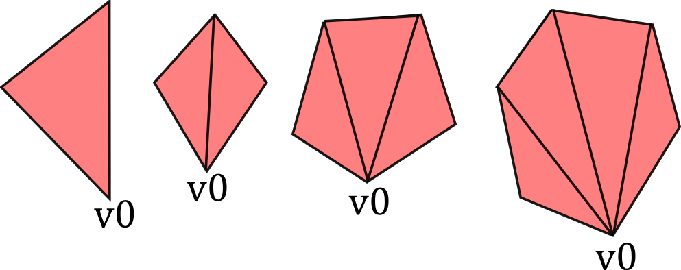 Tessellation of convex faces